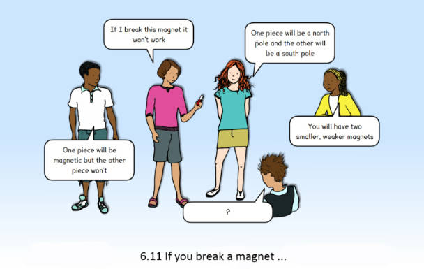 Image of a concept cartoon in which children share their views about how magnets work