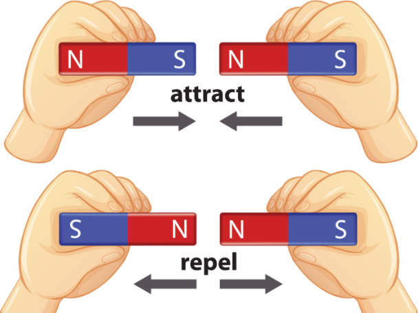 diagram showing how magnets attract and repel