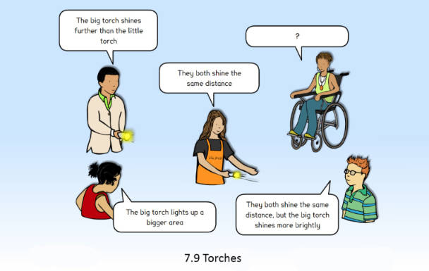 Image of a concept cartoon in which children share their observations about torches