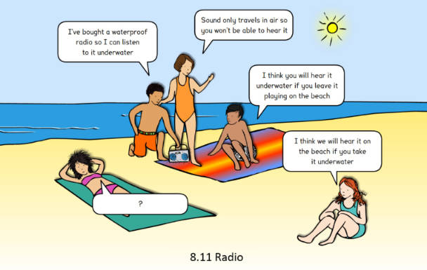 Image of a concept cartoon in which children share their views about how sound travels