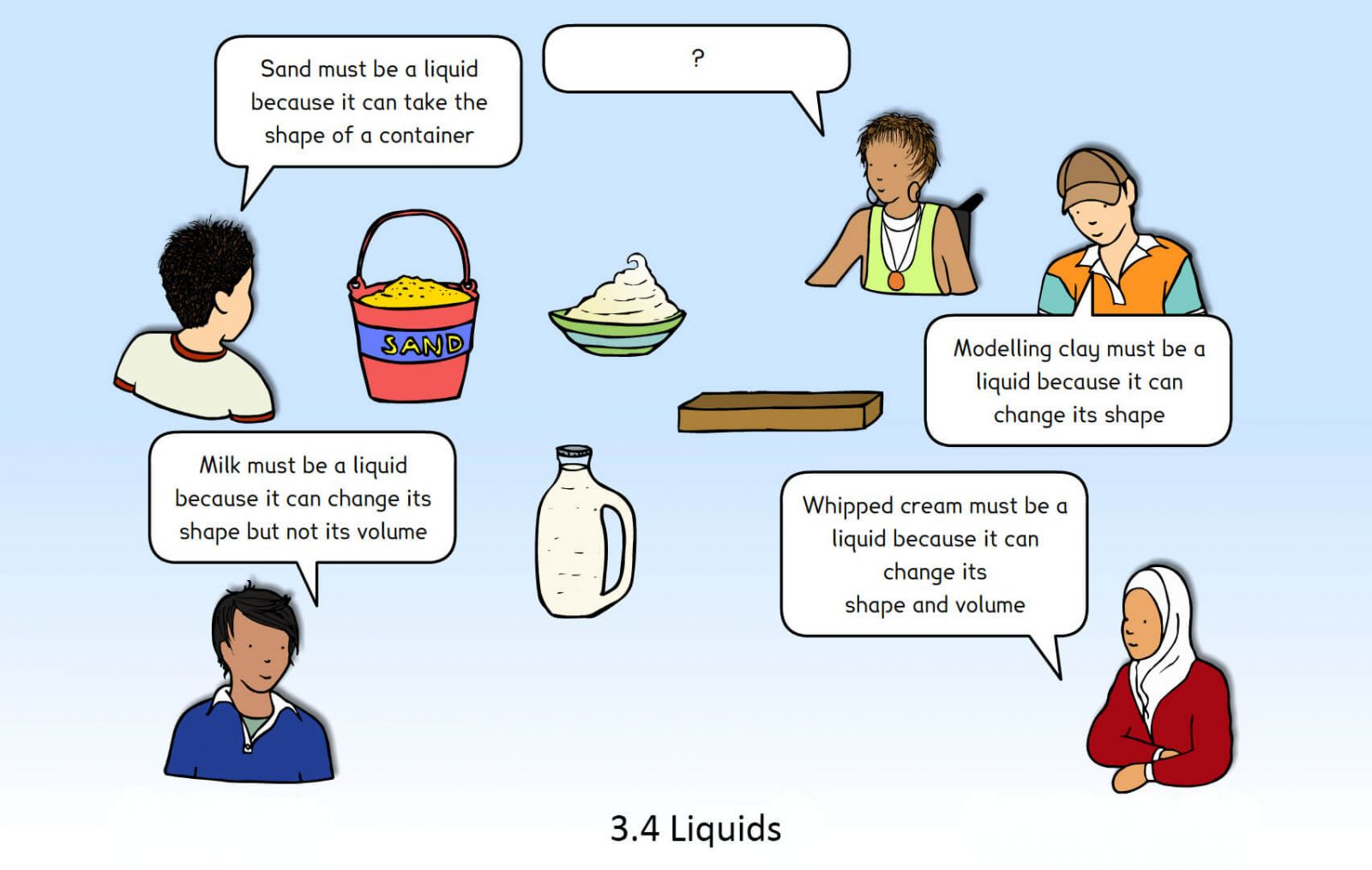 Image of a concept cartoon in which children share their observations about different materials and what state of matter they might be