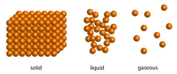 scientific diagram showing solid liquid and gas