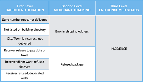 Deliverea APIV2 (PRO)