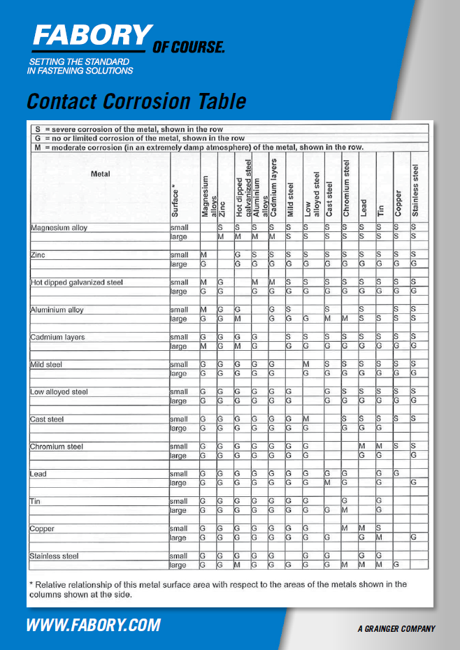 Contact corrosion table 1b