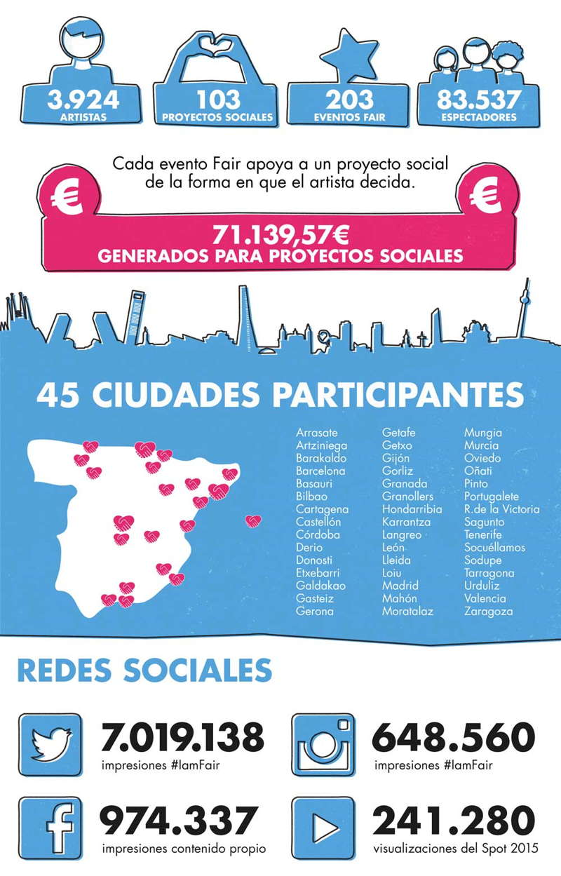 Infografía Fair Saturday 2015