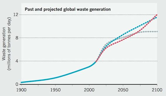 Evolución de la cantidad de Basura (millones de toneladas por día).
