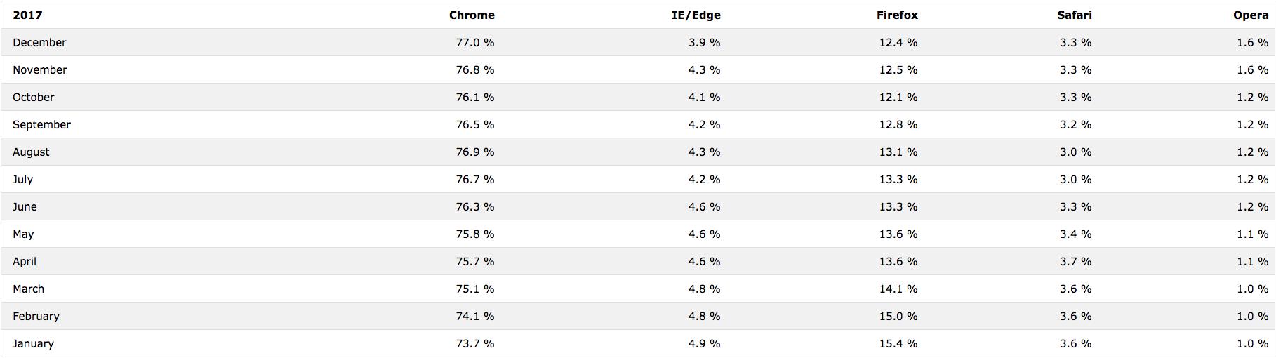 Browser Statistics