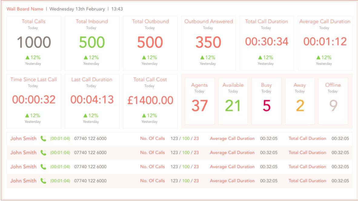 Complete Call Statistics wallboard