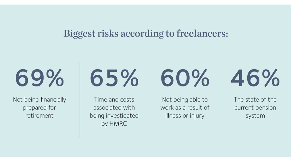 Biggest risks according to freelancers