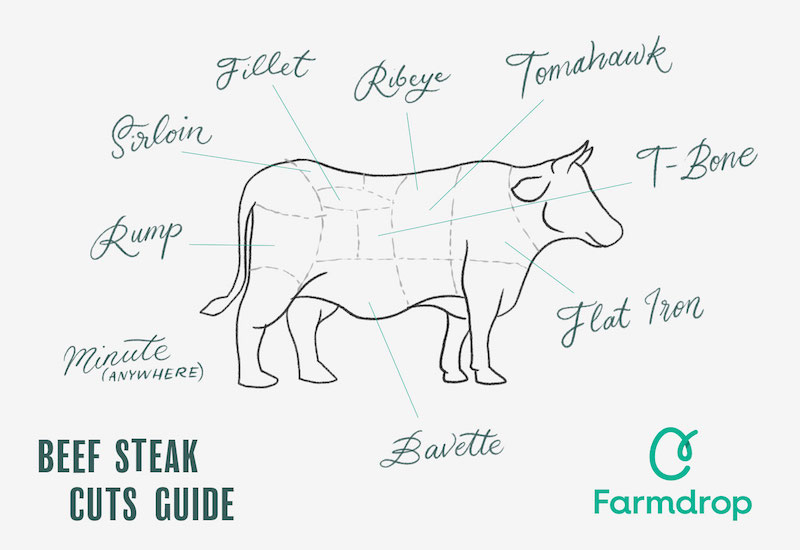 beef-steak-cuts-guide