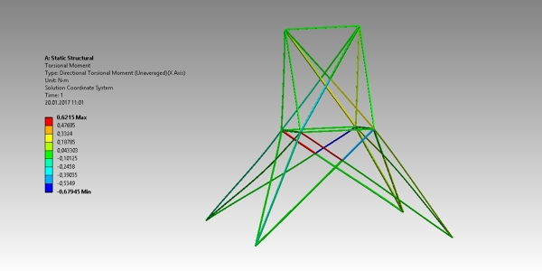 Finite Element Analysis Truss