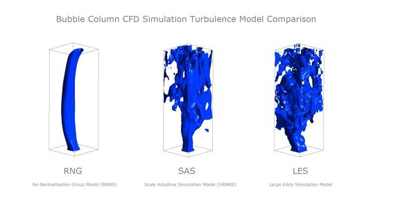 Bubble-Column-CFD-Simulation-LES-vs-SAS-vs-RNG-Turbulence-Model-Comparison.jpg
