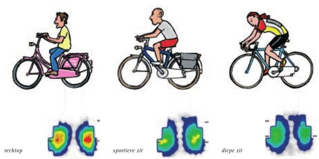 fietshouding en zadeldruk