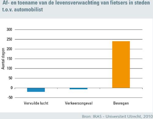 Af- en toename van de levensverwachting van fietsers in steden t.o.v. de automobilist