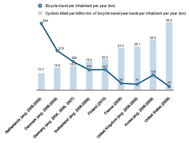 cijfers-afstand-fietsen-aantal-verkeersdoden