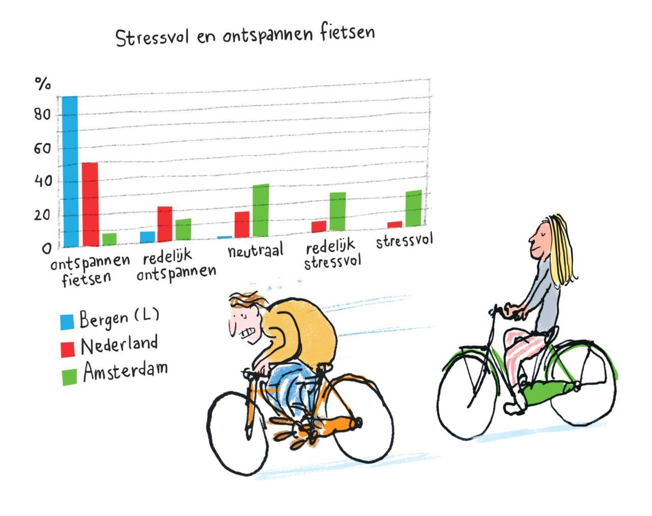 stressvol fietsen, relaxed fietsen, fietsersbond