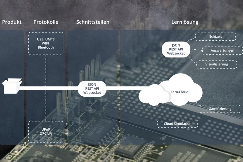 IoT mit intelligenter Grundlage