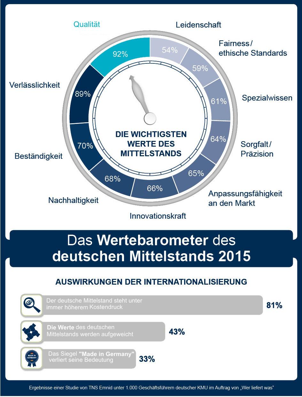 Wertebarometer des deutschen Mittelstandes