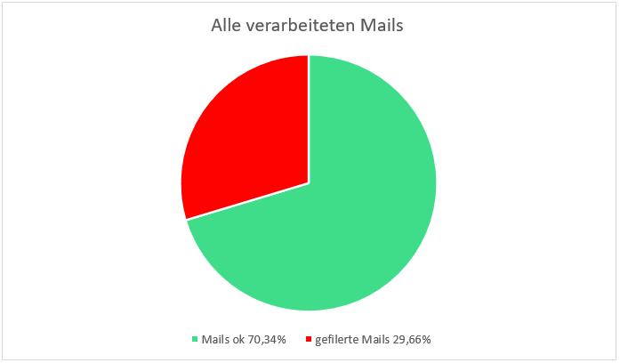 Alle von SecuMail verarbeiteten Mails