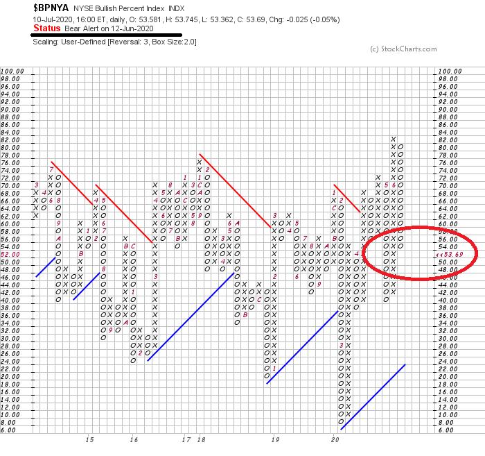 Aktueller P&F-Chart des NYSE BP Index