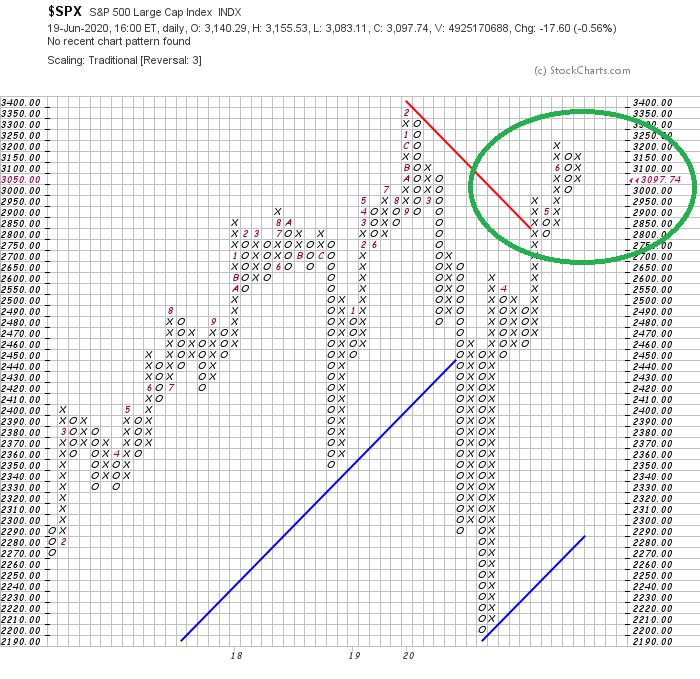 Aktueller P&F-Chart des S&P 500 Index