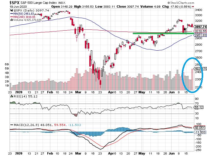 Aktueller Tageschart des S&P 500 Index