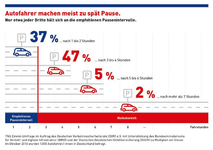Grafik: Autofahrer machen meist zu spät Pause
