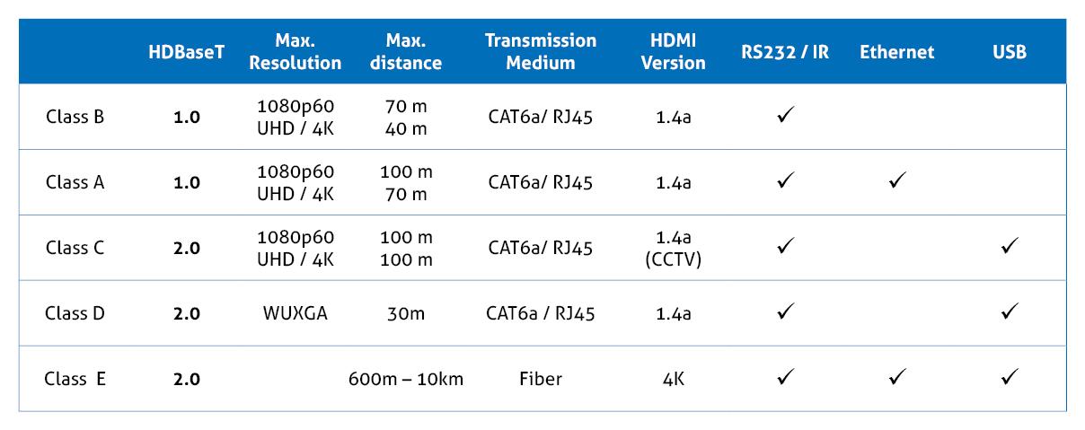 HDBaseT Comparison