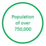 Image stating that Leeds has a population of over 750,000