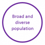 Image stating that Leeds has a broad and diverse population