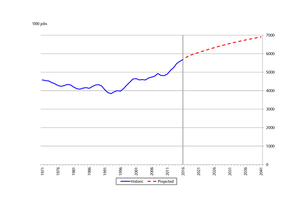 Figure A1 Historic And Projected Employment In London Thousands 1971 2041