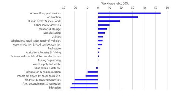 Labour market update for London – December 2017 – London