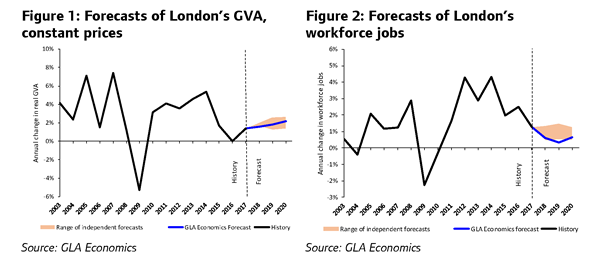 Generally Our Forecasts For Gva Are Within The Range Of Independent Forecasters Figure 1 Though Lower When Lo Ng At Workforce Jobs