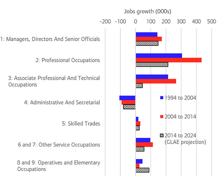 Jobs Growth London 700 Png