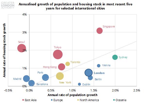 Housing In London 2018 Report London Datastore