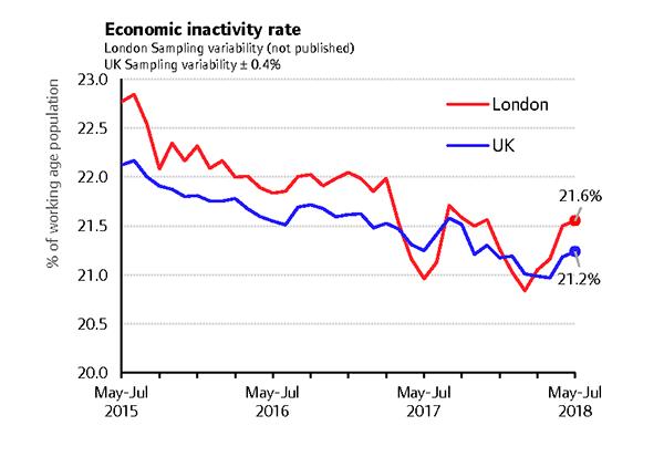 Labour Market Update For London September 2018 London Datastore
