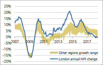 London Housing Market Report – London Datastore