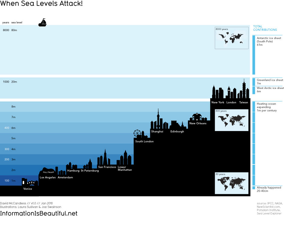 Infographic of rising sea levels