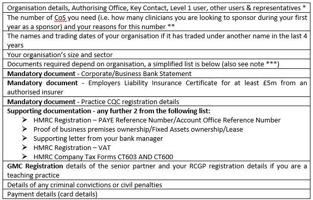 Tier 2 Visas For Practices Wessex Lmcs