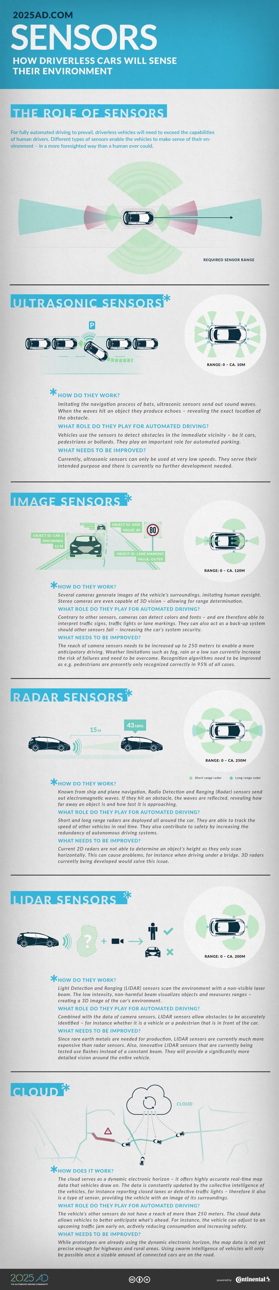 CAV Sensors 2