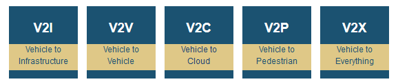 Connected Vehicle Levels