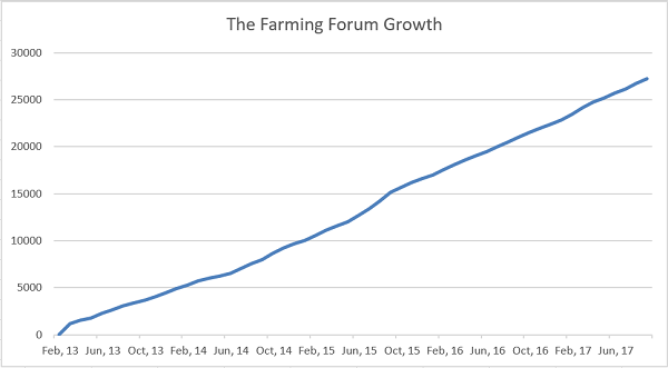 Forum Growth Chart