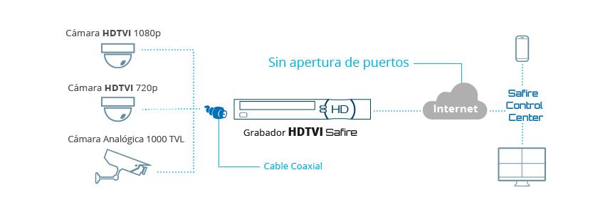 esquema HDTVI
