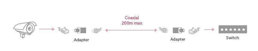esquma conexion coaxial