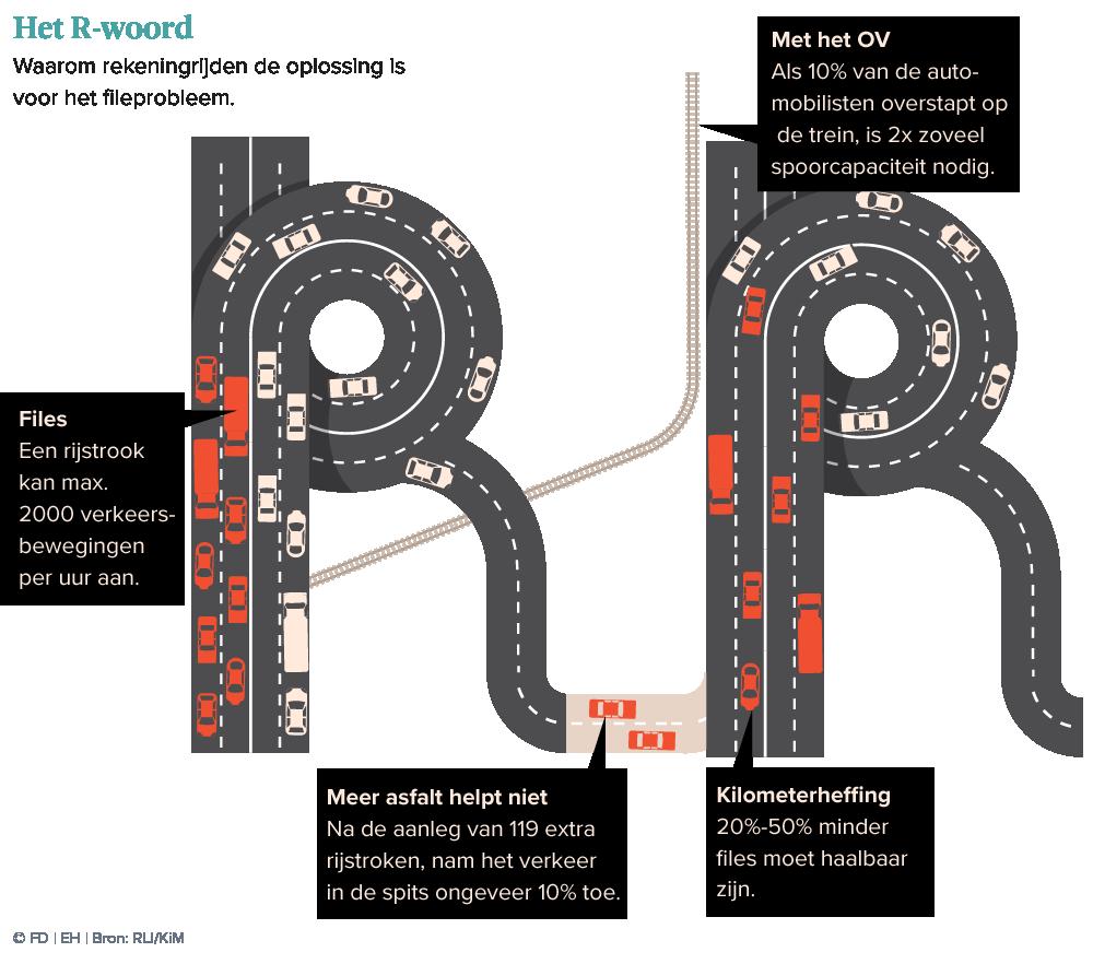 https://s3-eu-west-1.amazonaws.com/files2.fd.nl/infographics/07112018_rekeningrijden/Rekeningrijden_desktop.png