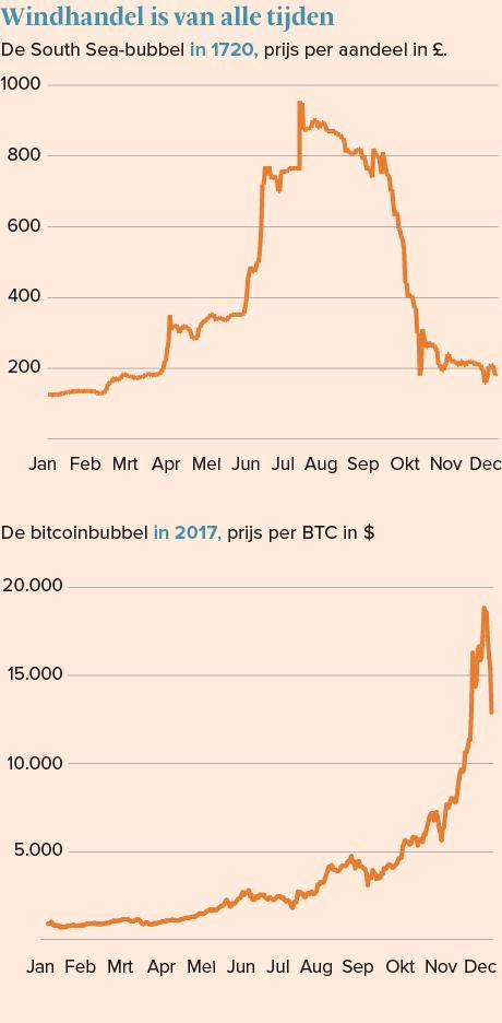 Opbrengst aan de zijlijn crypto currency spread betting guide