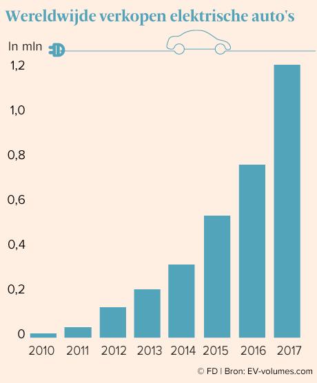 Elektrische Auto S Explosieve Groei Van Een Randverschijnsel