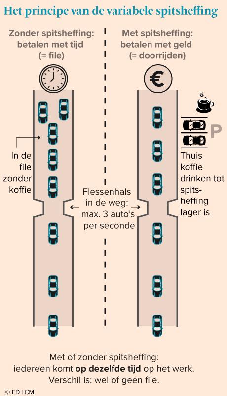 https://s3-eu-west-1.amazonaws.com/files2.fd.nl/infographics/bouman-file.png