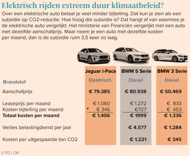 Wel Of Geen Bijtelling.Subsidie Elektrische Auto Is Misschien Wel 3 5 Keer Lager
