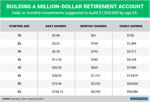 ahorro para hacerse rico